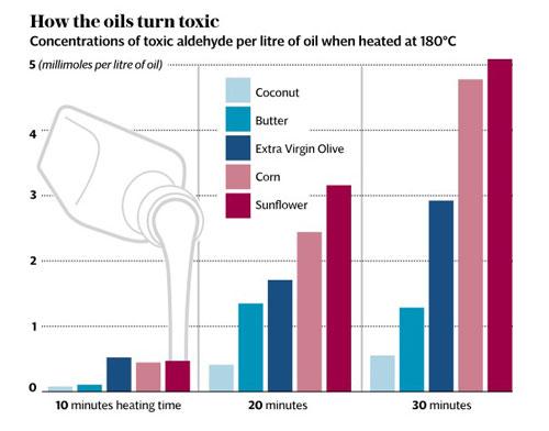 Olej kokosowy trucizna czy dobrodziejstwo